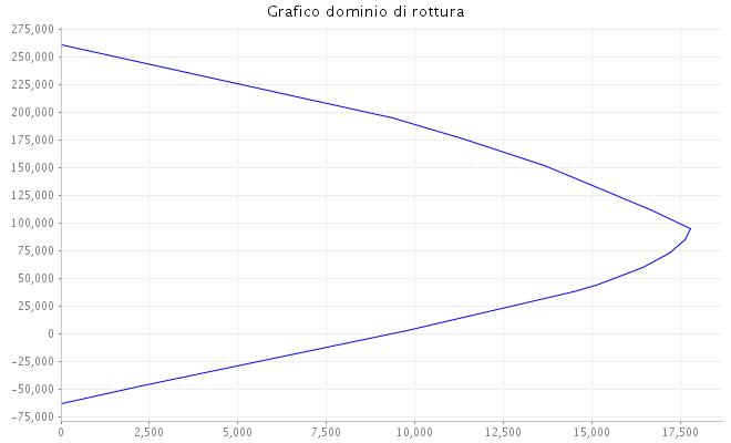 Diagramma dominio di rottura