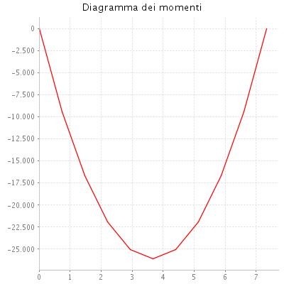 Diagramma dei momenti