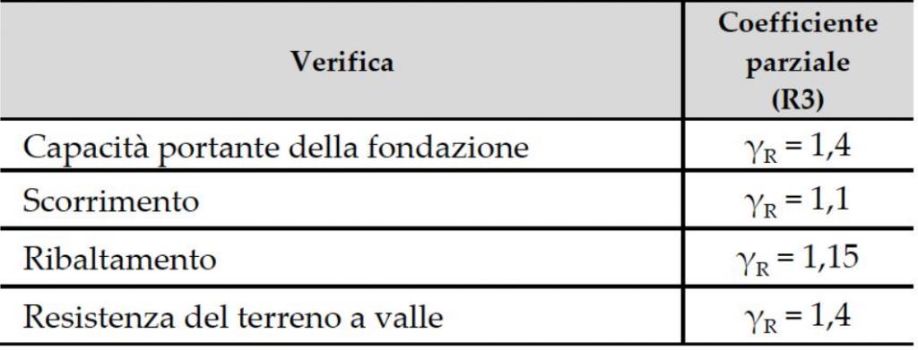 coefficienti muri sostegno non sisma